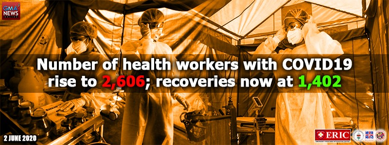 Number of health workers with COVID-19 rise to 2,606; recoveries now at 1,402