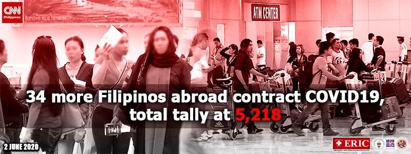 DFA: 34 more Filipinos abroad contract COVID-19, total tally at 5,218