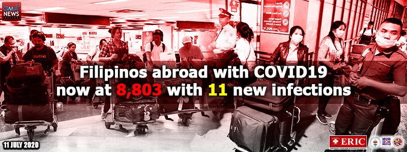 Filipinos abroad with COVID-19 now at 8,803 with 11 new infections