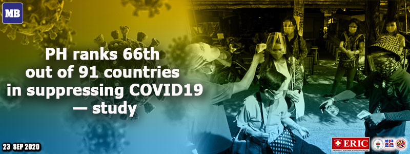 PH ranks 66th out of 91 countries in suppressing COVID-19 — study