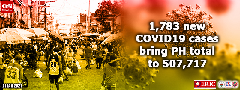 1,783 new COVID-19 cases bring PH total to 507,717