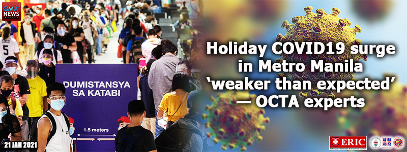 Holiday COVID-19 surge in Metro Manila 'weaker than expected' —OCTA experts