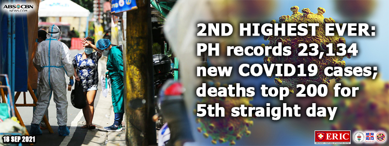 2ND HIGHEST EVER: PH records 23,134 new COVID-19 cases; deaths top 200 for 5th straight day